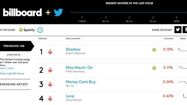 The New Billboard Top 100 Is a Real-Time Twitter Chart