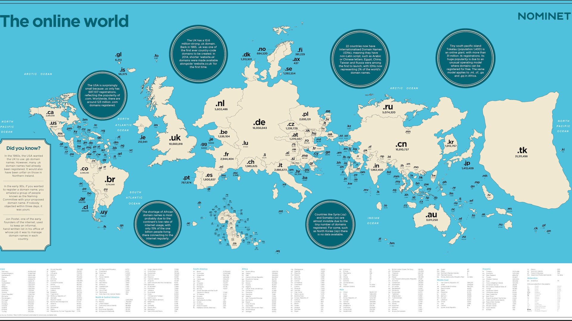 If Countries' Web Domains Were Land Masses, Earth Would Look Like This