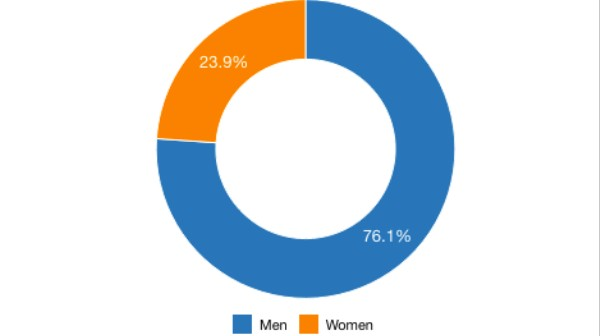 We're Tracking How We Represent Women With This Gender Equality Tool