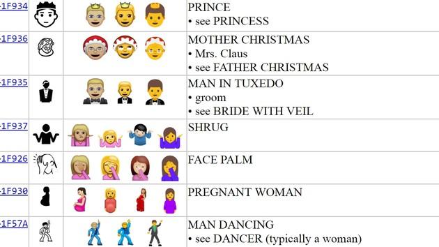 The 72 New Emoji, Ranked – AsynchronousBlog