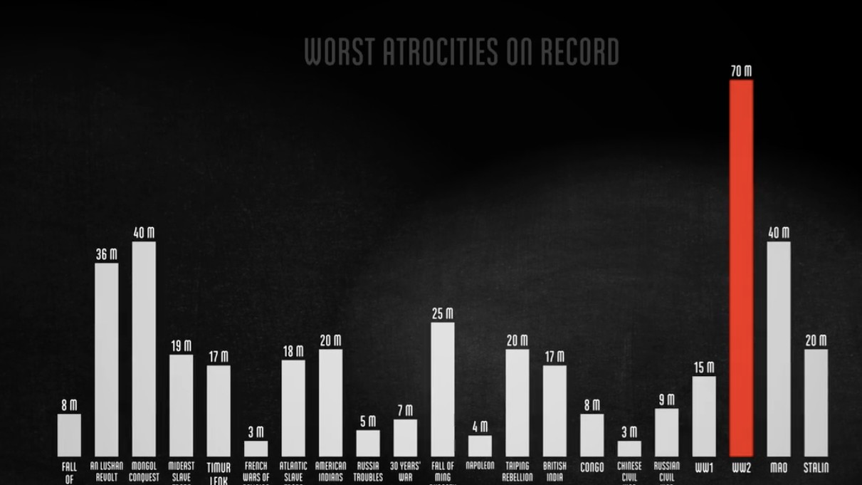 This Harrowing Animation Shows the Number of Deaths During World War II
