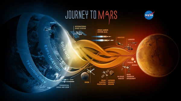 NASA's Not Ready to Go to Mars, Panel Finds