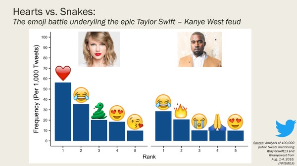 A Data Scientist's Emoji Guide to Kanye West and Taylor Swift