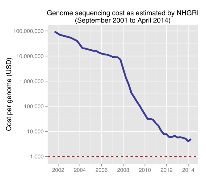 The UK's Plan to Sequence 100,000 Genomes - VICE Dna Mapping Cost on
