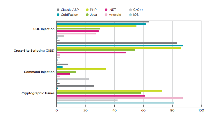 New Analysis: The Most Hackable Programming Language Is Hands-Down PHP