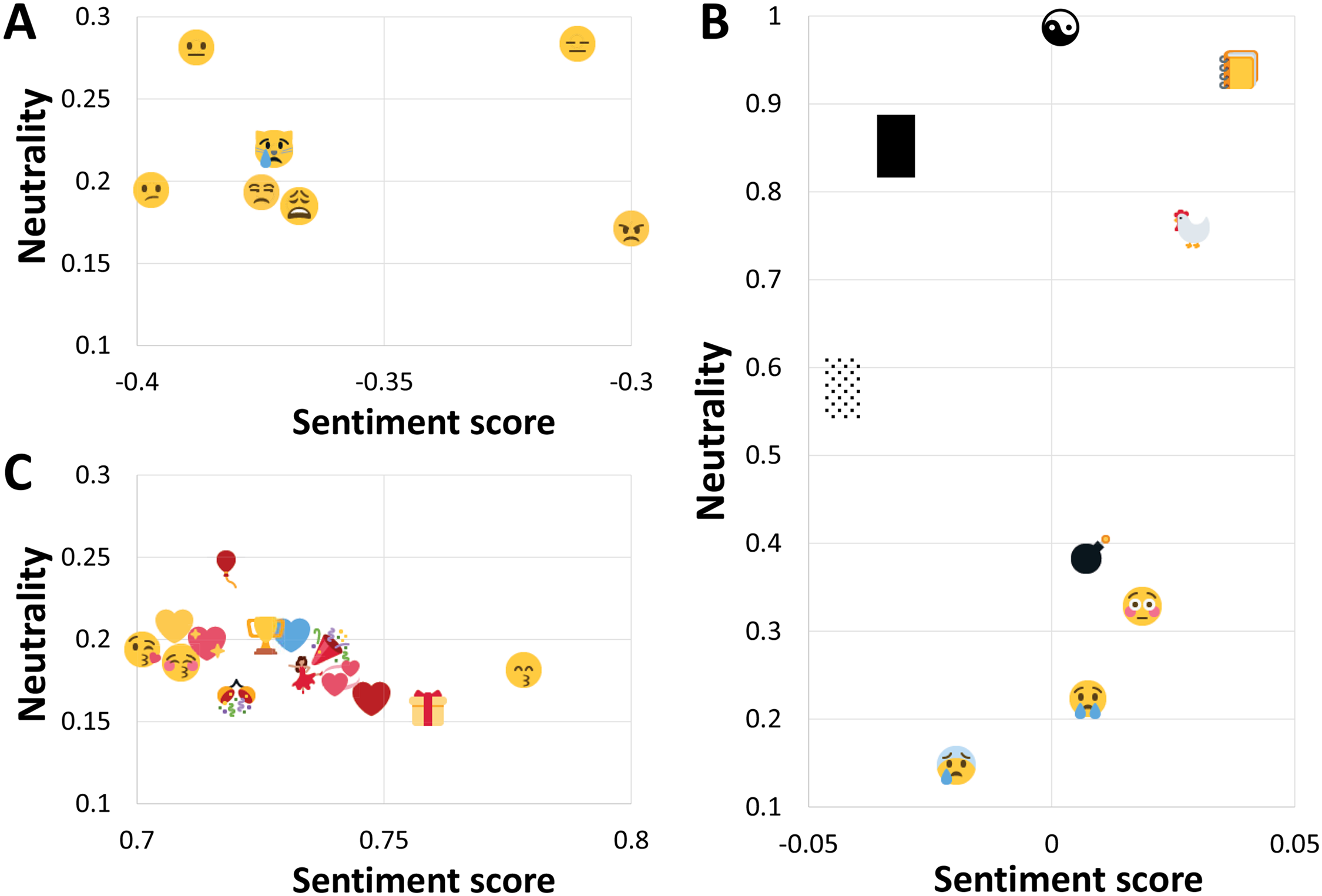 all the feels a scientific ranking of emoji sentiment motherboard