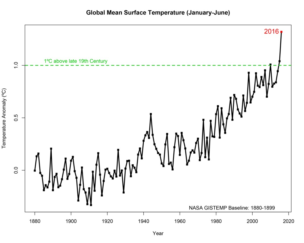 2016 Is Breaking All Kinds of Climate Records, and It¹s Only Half Over | Motherboard
