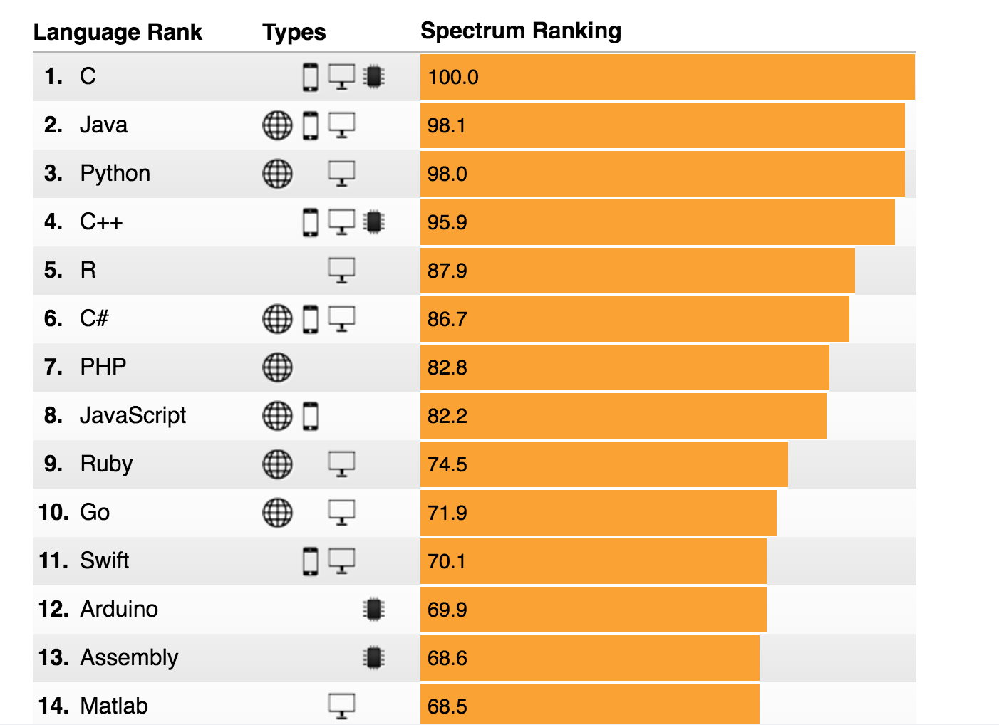 Good Ol' C Tops the IEEE's 2016 Programming Language Ranking