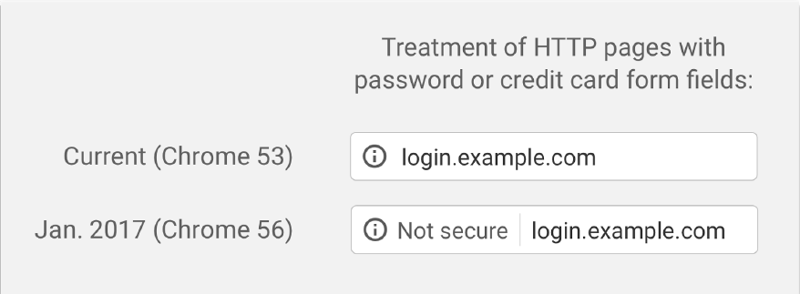 example of chrome http with passwords or credit card fields
