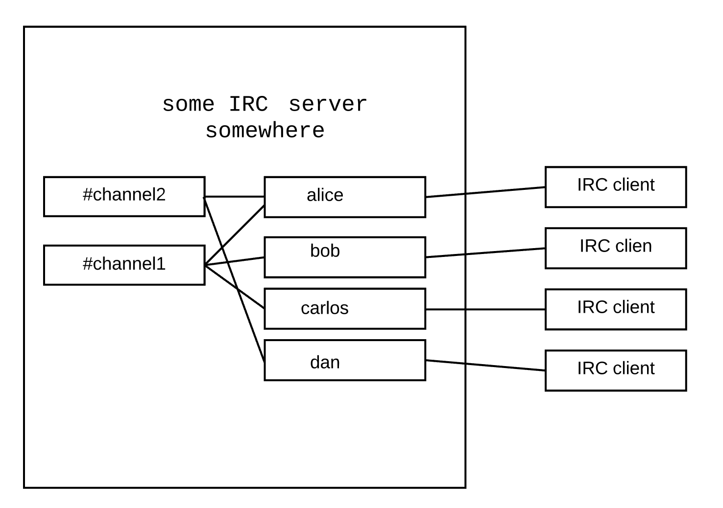 Irc chat rooms for hackers