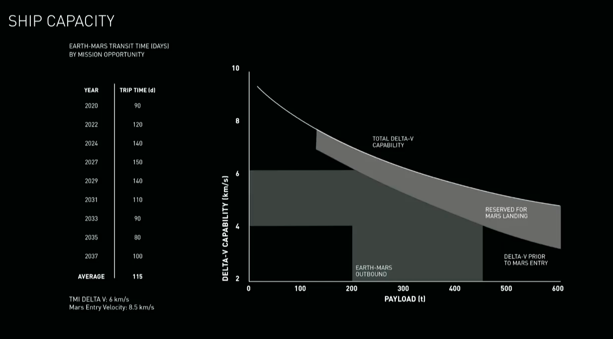 liveblog spacex announces what is by far the largest rocket of all time motherboard