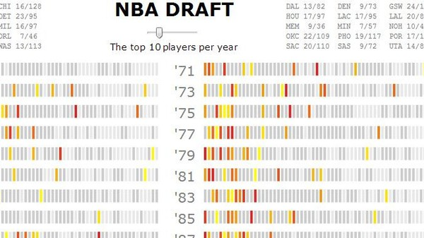 Drafting the NBA: This Guy Built the Basketball Nerd's Infographic Wet Dream
