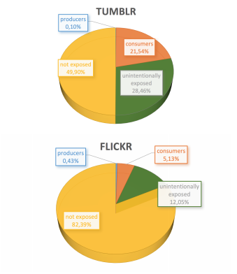 So… How Much Porn Is on Tumblr?