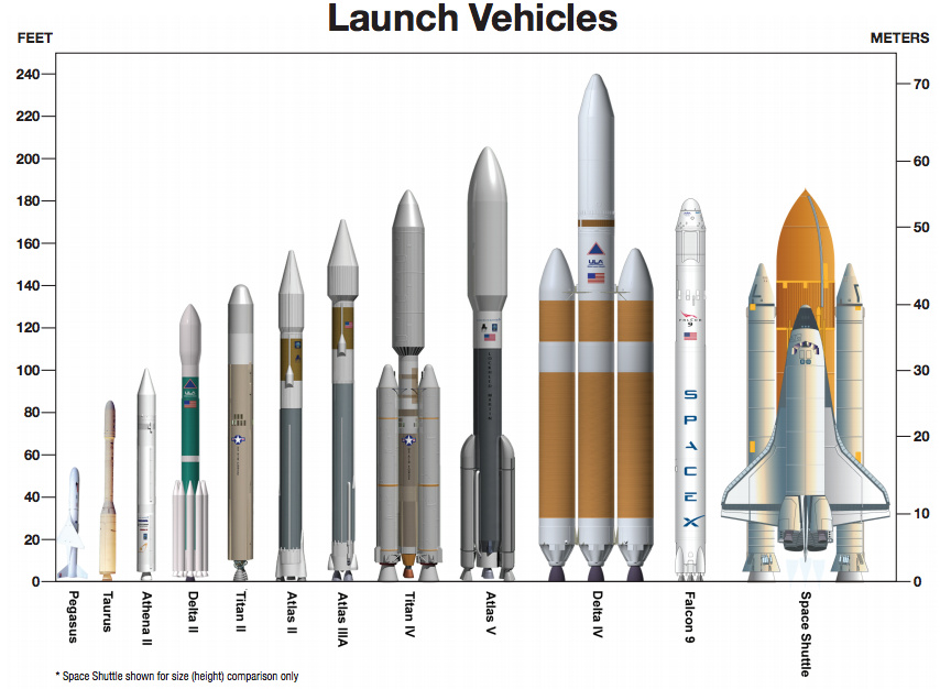 How Much Does A Space Rocket Cost To Build